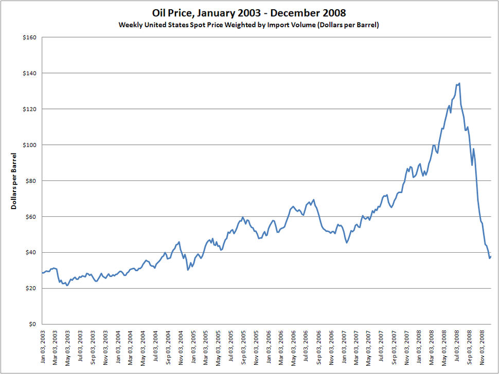 Price of oil (2003-2008)
