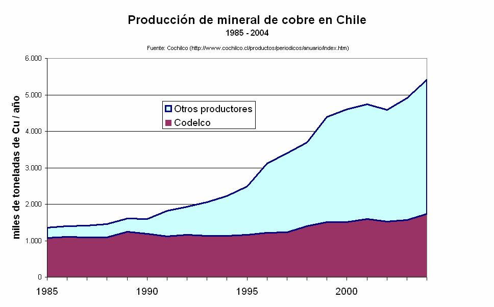 ProduccionMineralCobre Chile 1985 2004