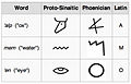Proto-sinaitic-phoenician-latin-alphabet-2.jpg