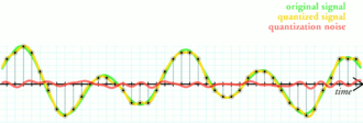 Quantization (signal processing) - The simplest way to quantize a signal is to choose the digital amplitude value closest to the original analog amplitude. This example shows the original analog signal (green), the quantized signal (black dots), the signal reconstructed from the quantized signal (yellow) and the difference between the original signal and the reconstructed signal (red). The difference between the original signal and the reconstructed signal is the quantization error and, in this simple quantization scheme, is a deterministic function of the input signal.