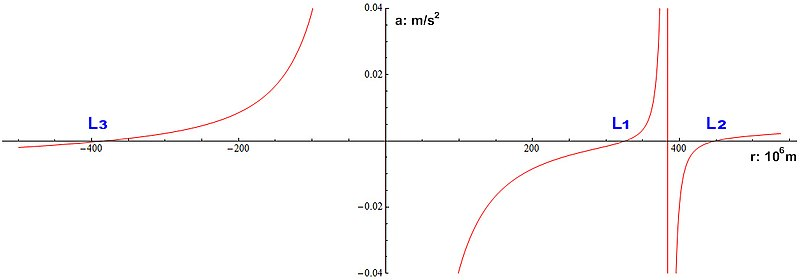 Radial acceleration Earth-Moon Lagrangian.jpg
