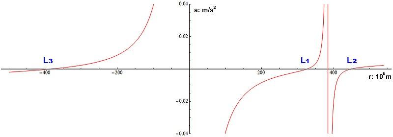 Radial acceleration Earth-Moon Lagrangian.jpg