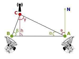 Direction finding - Radiotriangulation scheme using two direction-finding antennas (A and B)