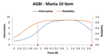Reliability of the GBI Depression 10 item Mania scale, based on Item Response Theory.png