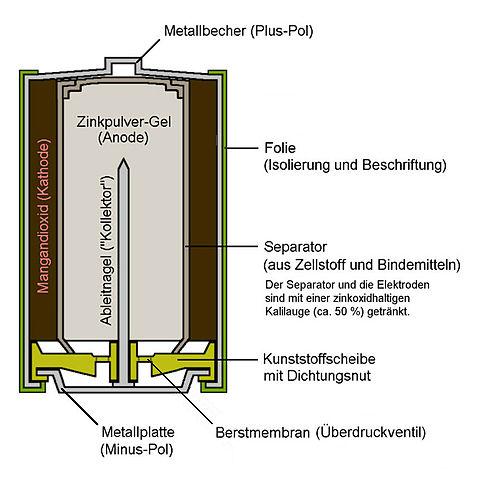 Батарейки DURACELL  LR6-2BL BASIC (40/120/10200)  Блистер 2 шт  (AA)
