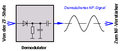 Signalverlauf Superheterodyne Demodulator.png