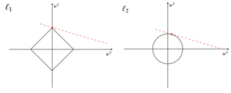 Regularization (mathematics) - A comparison between the L1 ball and the L2 ball in two dimensions gives an intuition on how L1 regularization achieves sparsity.