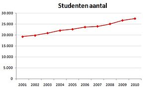 University of Groningen - Students numbers