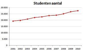 University of Groningen - Students numbers