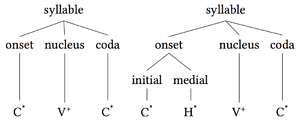 Syllable - Image: Syllable onset nucleus coda