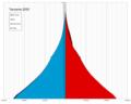Tanzania single age population pyramid 2020.png