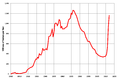 Texas Oil Production 1935-2012.png
