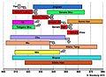 Tidslinje De fem dynastierna och De tio rikena.jpg