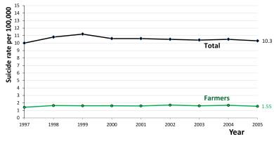 Farmers' suicides in India - Wikipedia