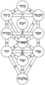 Tree of life kircher hebrew.png