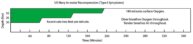 US Navy Type I Symptoms In-water Recompression Table