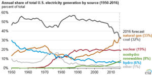 Coal power in the United States - Coal electrical generation (black line), compared to other sources, 1949-2016