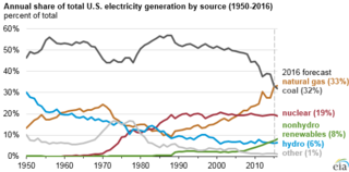 Electricity sector of the United States U.S. energy sector