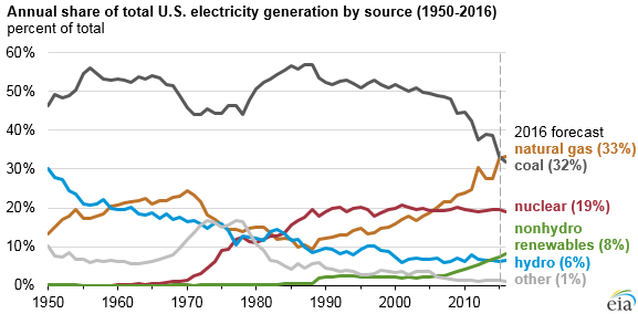 US Electrical Generation 1950-2016