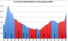 US Federal Debt as Percent of GDP by President.jpg