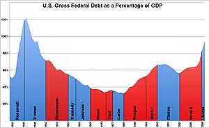 300px US Federal Debt as Percent of GDP by President The Fiscal Cliff and Your Estate Planning (Part I): The Basics