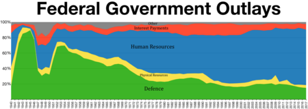 US Federal Government Outlays
