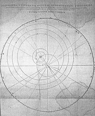 Paul Wittich - Ursus's 1588 geoheliocentric planetary model