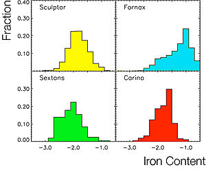 Local Group - Distribution of the iron content (in logarithmic scale) in four dwarf neighbouring galaxies of the Milky Way