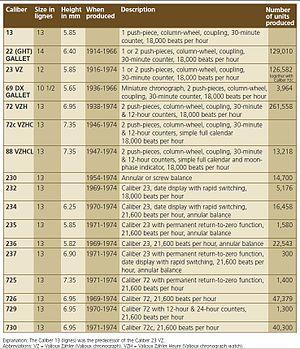 Valjoux - Chart of historic Valjoux movements