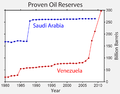 Venezuela Oil Reserves.png