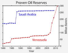 Venezuela Natural Resources Wikipedia