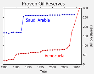 Oil reserves in Venezuela - History of Venezuela's claimed reserves (red) in comparison to those of Saudi Arabia (blue)