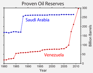 Oil reserves in Saudi Arabia
