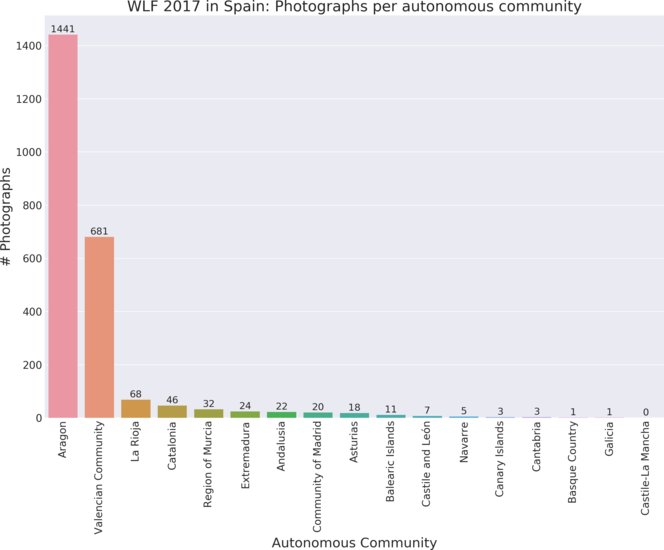 Photographs per autonomous community in Wiki Loves Folk 2017 in Spain.