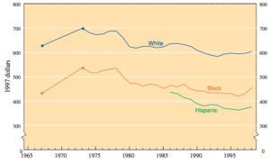 Comparison of weekly earnings by race, 1965-1995.