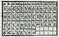 Γκέζ, είδος γραφής διαδεδομένο στην Αιθιοπία και την Ερυθραία - Breydenbach Bernhard Von - 1502.jpg