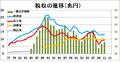 日本の税収.png