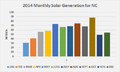 2014 Monthly Solar Generation for NC.png