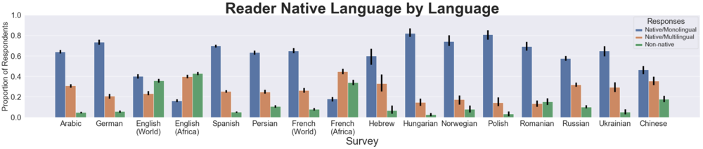 Native language(s) of Wikipedia readers across 13 languages from June 2019 survey