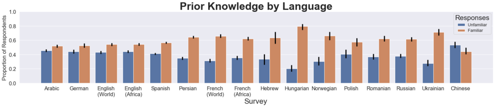 Prior knowledge of Wikipedia readers across 13 languages from June 2019 survey