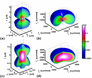 Optical transfer function - The three-dimensional point spread functions (a,c) and corresponding modulation transfer functions (b,d) of a wide-field microscope (a,b) and confocal microscope (c,d). In both cases the numerical aperture of the objective is 1.49 and the refractive index of the medium 1.52. The wavelength of the emitted light is assumed to be 600 nm and, in case of the confocal microscope, that of the excitation light 500 nm with circular polarization. A section is cut to visualize the internal intensity distribution. The colors as shown on the logarithmic color scale indicate the irradiance (a,c) and spectral density (b,d) normalized to the maximum value.