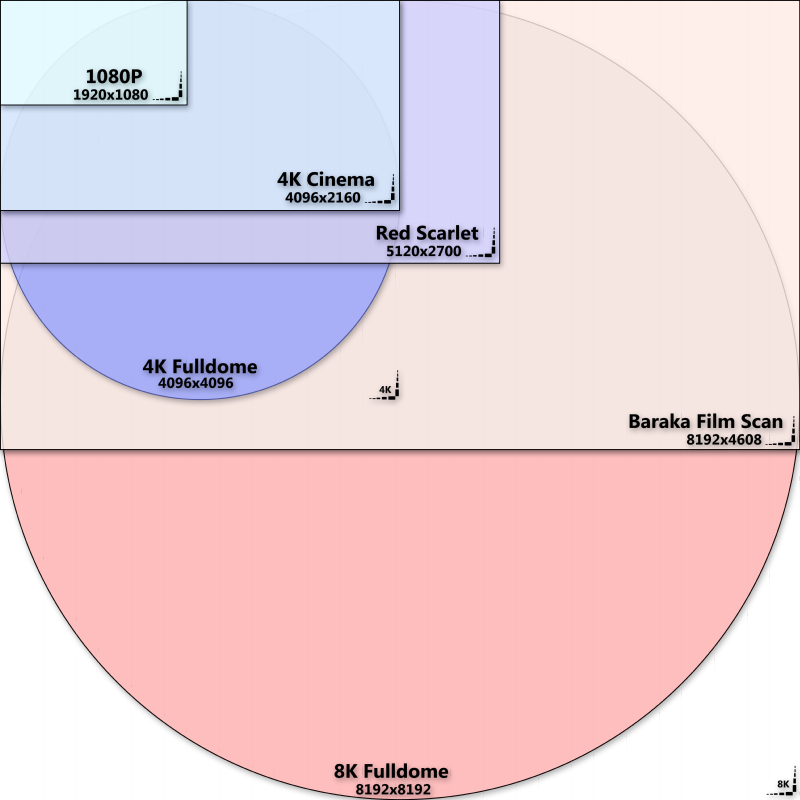 A chart showing the scale differences between HTDV to 8K Fulldome video resolution standards.png