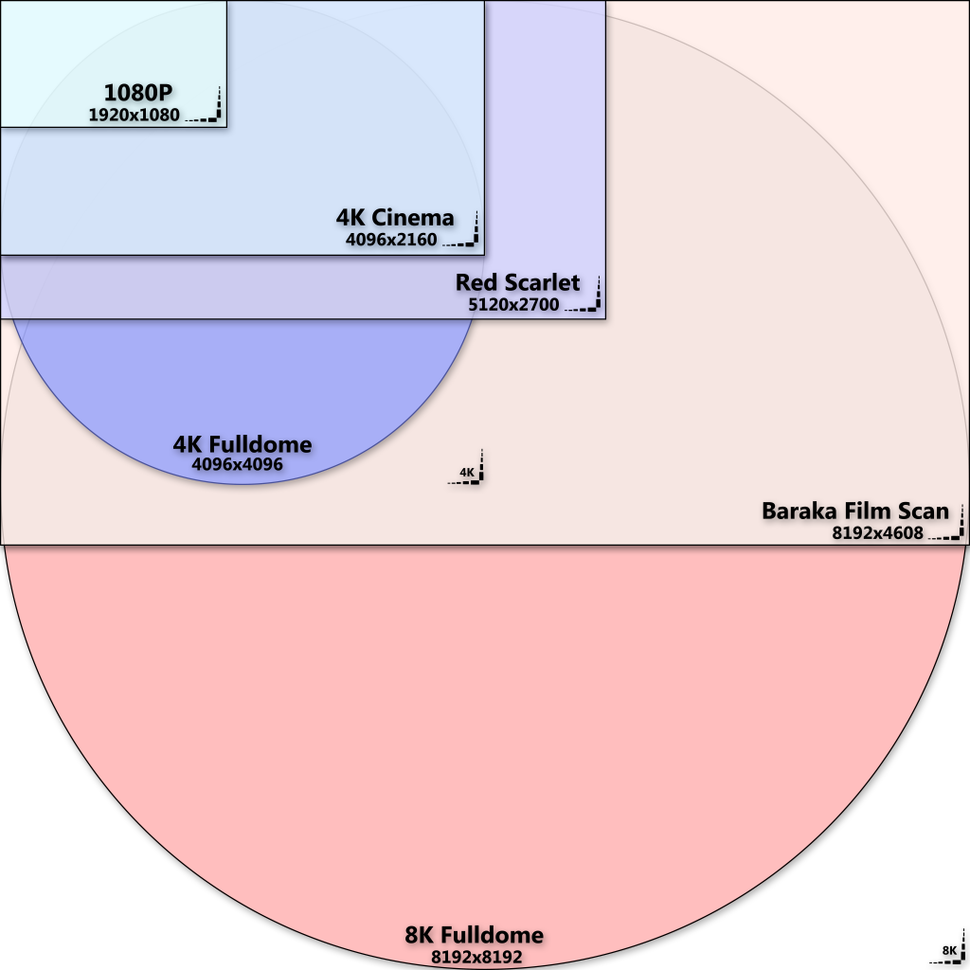 A chart showing the scale differences between HTDV to 8K Fulldome video resolution standards