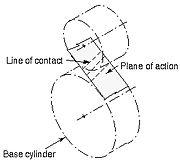 Plane of Action, ANSI/AGMA 1012-G05