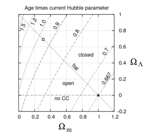 Age of the universe - The value of the age correction factor, F, is shown as a function of two cosmological parameters: the current fractional matter density Ωm and cosmological constant density ΩΛ.  The best-fit values of these parameters are shown by the box in the upper left; the matter-dominated universe is shown by the star in the lower right.