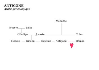 Antigone's family tree