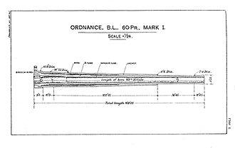 BL 60-pounder gun - Mk I barrel design