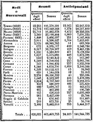 Banche nel 1860,[49]