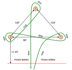 "Barrel racing - Diagram of a Barrel Racing Course. Riders enter at the red line, circle around the 1st barrel, proceed to the 2nd barrel, and then continue on to the 3rd where they will complete the pattern and finally exit the course crossing the red line a second time. This pattern is often referred to as a ""Cloverleaf"" The pattern may also begin with the left barrel first."