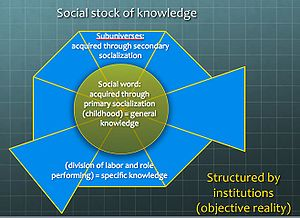 The Social Construction of Reality - Image: Berger Luckmann underlying Framework